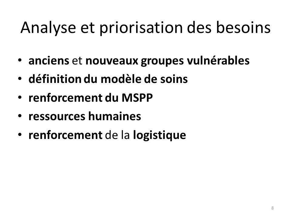 Analyse et priorisation des besoins anciens et nouveaux groupes vulnérables définition du modèle de soins renforcement du MSPP ressources humaines renforcement de la logistique 8
