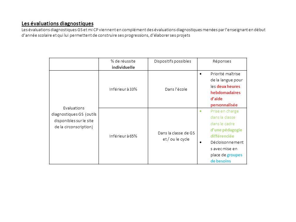 % de réussite individuelle Dispositifs possiblesRéponses Evaluations diagnostiques GS (outils disponibles sur le site de la circonscription) Inférieur