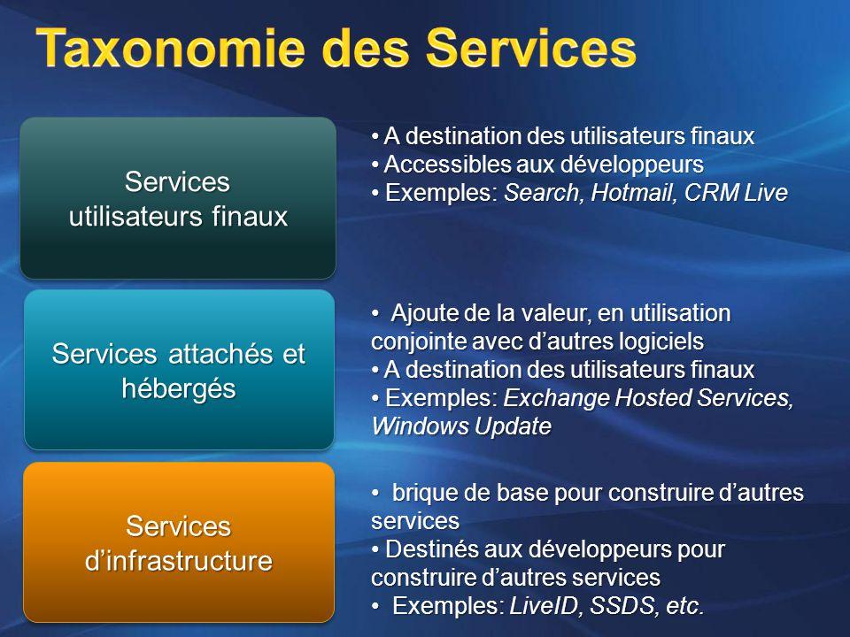 Services attachés et hébergés Services utilisateurs finaux Services Services d'infrastructure A destination des utilisateurs finaux A destination des