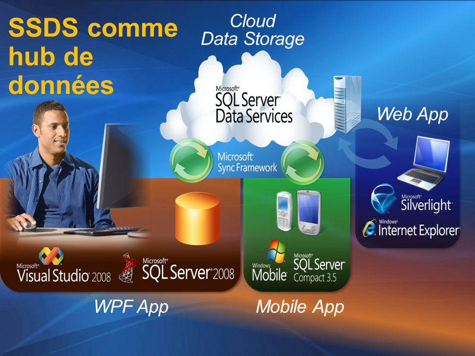 WPF AppMobile App Web App Cloud Data Storage SSDS comme hub de données