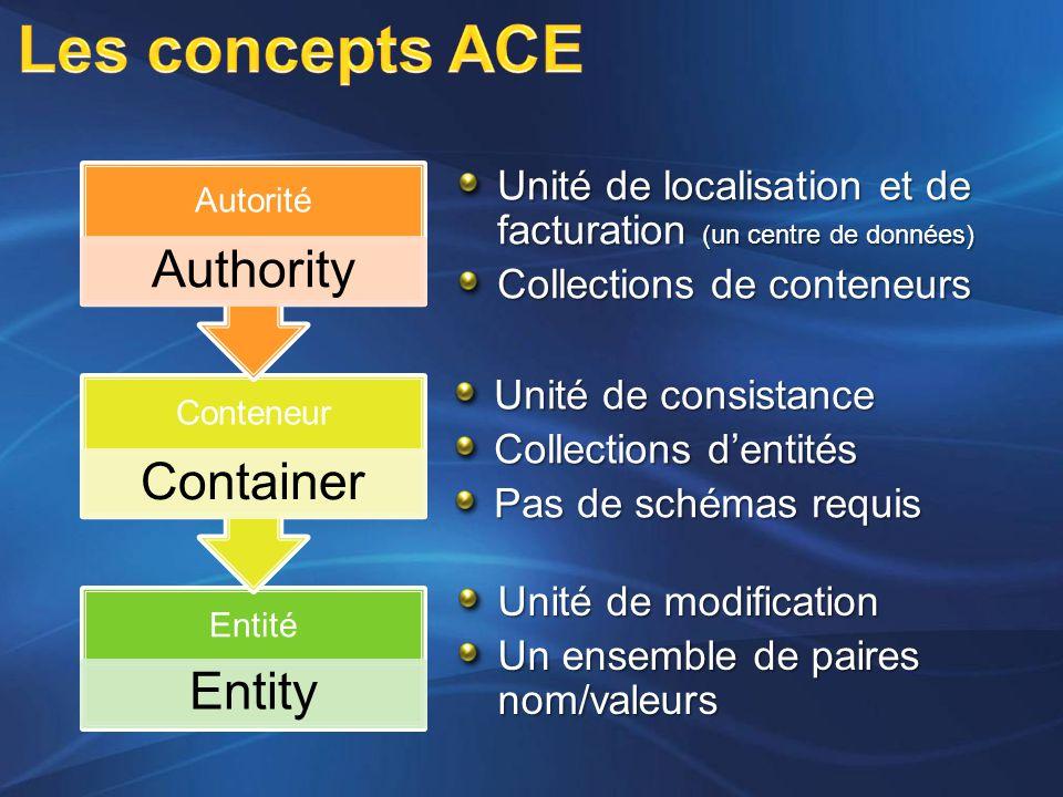 Entité Entity Conteneur Container Autorité Authority Unité de localisation et de facturation (un centre de données) Collections de conteneurs Unité de