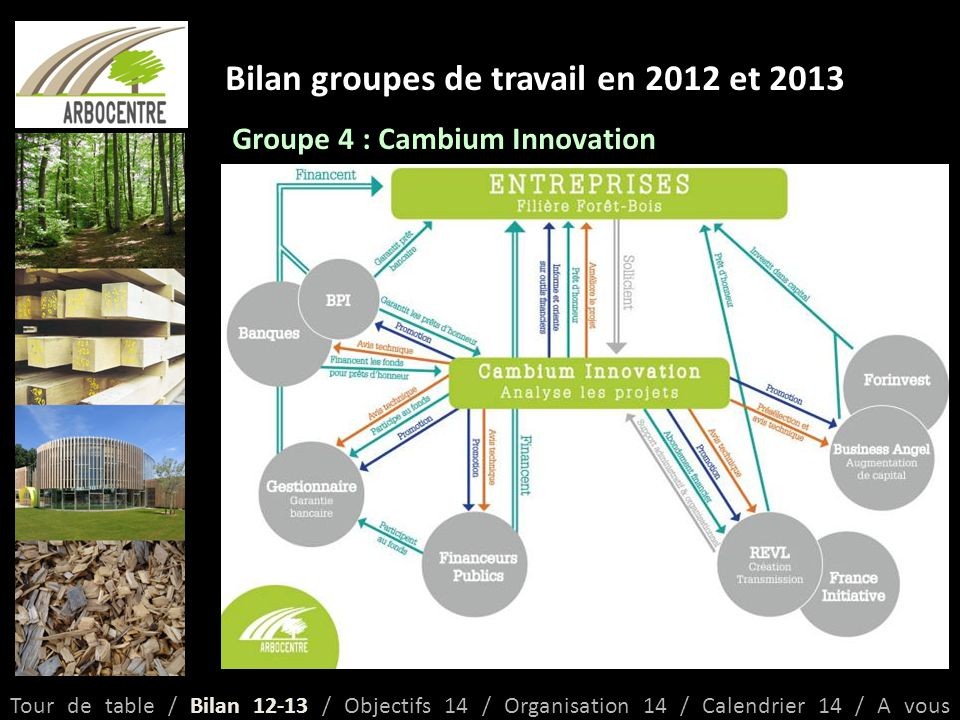Bilan groupes de travail en 2012 et 2013 Groupe 4 : Cambium Innovation Tour de table / Bilan 12-13 / Objectifs 14 / Organisation 14 / Calendrier 14 / A vous