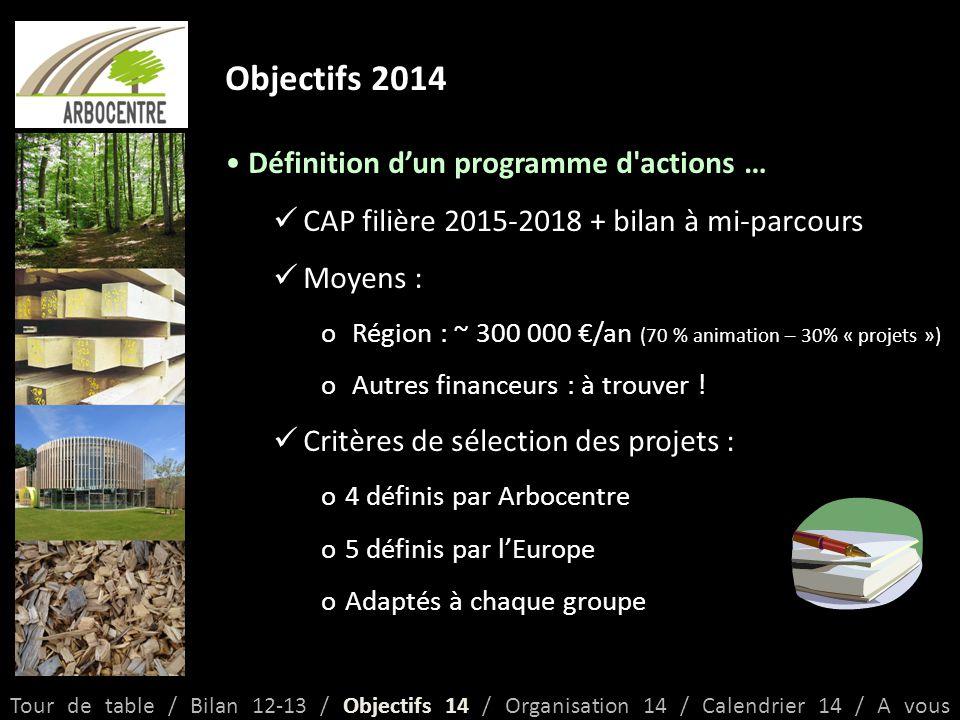 Objectifs 2014 Définition d'un programme d actions … CAP filière 2015-2018 + bilan à mi-parcours Moyens : o Région : ~ 300 000 €/an (70 % animation – 30% « projets ») o Autres financeurs : à trouver .