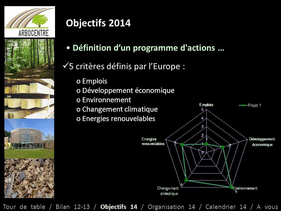 Objectifs 2014 Définition d'un programme d actions … Tour de table / Bilan 12-13 / Objectifs 14 / Organisation 14 / Calendrier 14 / A vous 5 critères définis par l'Europe : o Emplois o Développement économique o Environnement o Changement climatique o Energies renouvelables