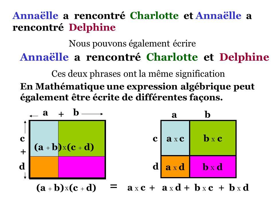(a + b)(c + d) = a da d b db d a ca c b cb c +++ Annaëlle a rencontré Charlotte et Delphine Annaëlle a rencontré Charlotte et Annaëlle a rencontré Delphine Forme contractée Forme développée AC A D CAD =++() Forme factorisée Forme développée Traduisons ces phrases mathématiquement en utilisant la convention : « a rencontré »  multiplication « et »  addition DévelopperFactoriser