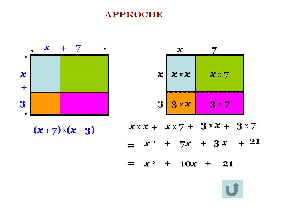 x x x x x 7x x 7 3 x x3 x x3 x 73 x 7 x7 x 3 x 3 + x7 + (x + 7)(x + 3) x x x 7x x 7 3 x 73 x 7 x x xx x x 3 x x3 x x + ++ = x ²x ² +7x7x+ 3 x3 x + 21