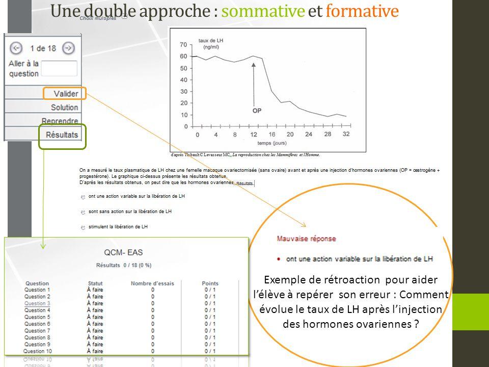 Une double approche : sommative et formative Exemple de rétroaction pour aider l'élève à repérer son erreur : Comment évolue le taux de LH après l'injection des hormones ovariennes ?