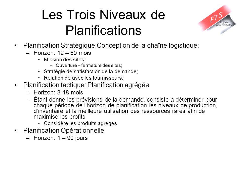Les Trois Niveaux de Planifications Planification Stratégique:Conception de la chaîne logistique; –Horizon: 12 – 60 mois Mission des sites; –Ouverture