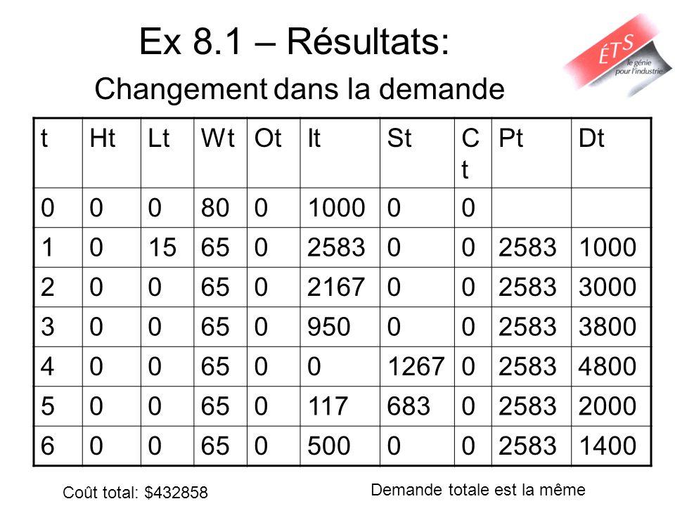 Ex 8.1 – Résultats: Changement dans la demande tHtLtWtOtItStCtCt PtDt 000800100000 1015650258300 1000 20065021670025833000 3006509500025833800 4006500