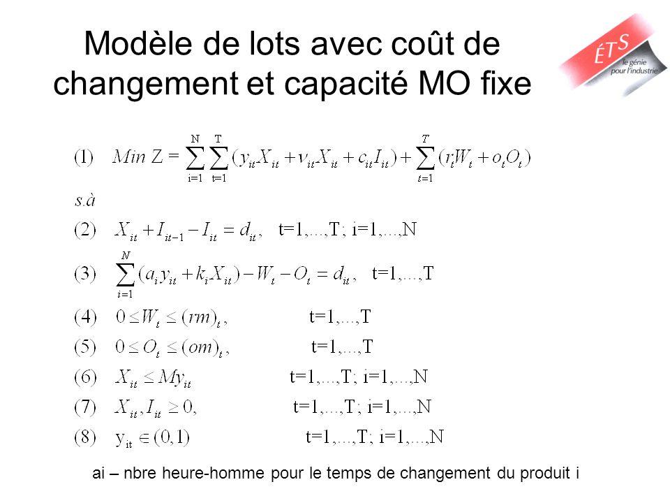 Modèle de lots avec coût de changement et capacité MO fixe ai – nbre heure-homme pour le temps de changement du produit i