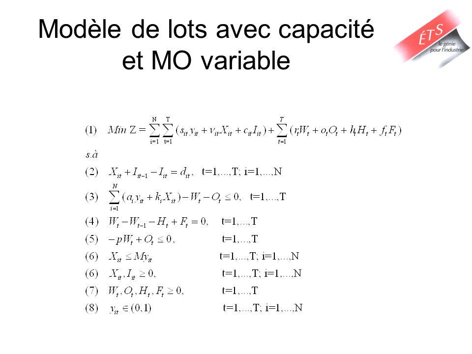 Modèle de lots avec capacité et MO variable