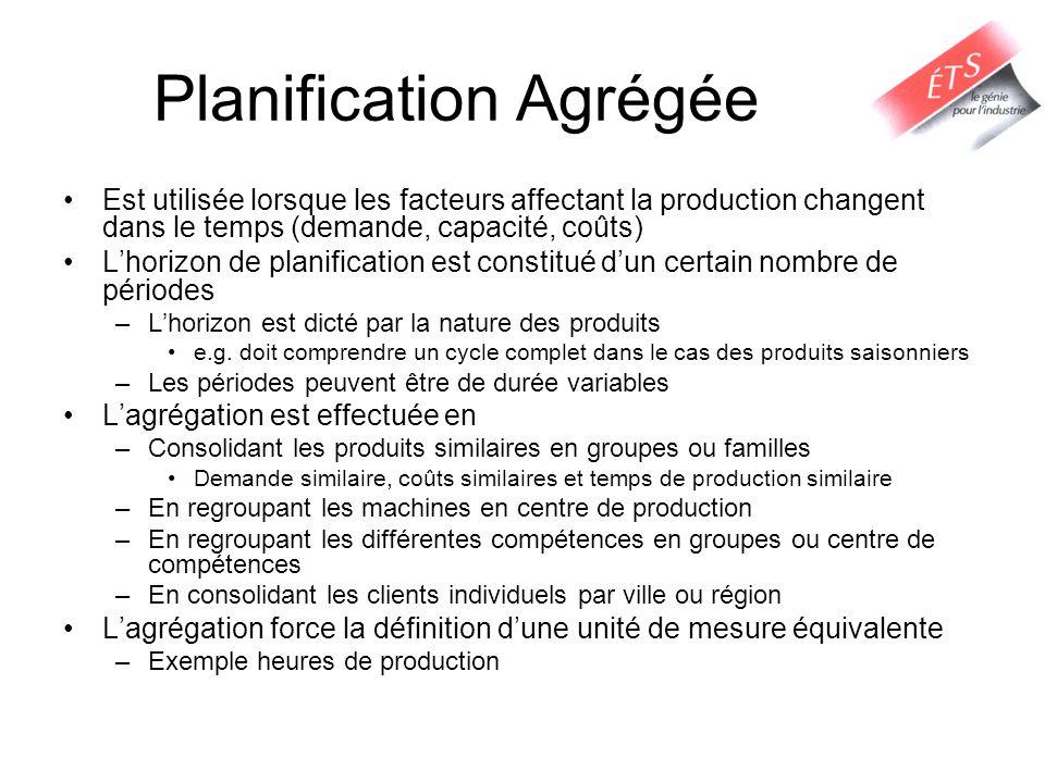 Planification Agrégée Le plan de planification agrégée spécifiera pour chaque période: –Le taux de production –La main d'œuvre requise –Capacité requise: temps régulier; temps supplémentaire sous-traitance –Les commandes en souffrance (backlog) –L'inventaire La planification est effectuée sur un horizon mobile: –Seules les décisions quant à la période courante sont prises en considération –Les paramètres sont mis à jour à la fin de chaque période –Ainsi le problème doit être résolu à chaque période Tous les acteurs, entités de la chaîne doivent collaborer dans la construction et la réalisation du plan pour que ce dernier soit optimal