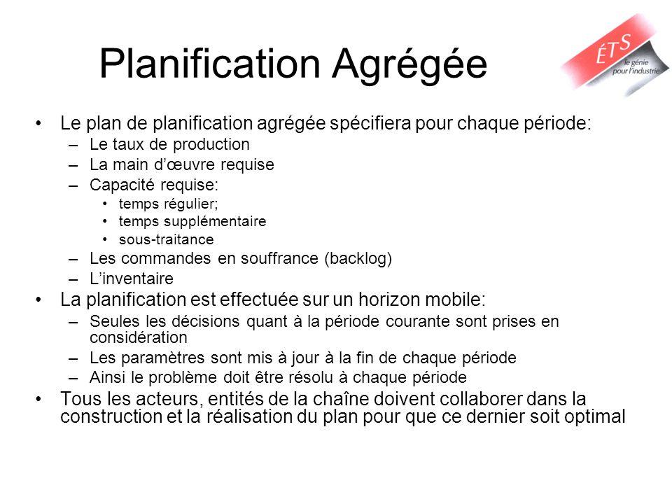 Planification Agrégée Le plan de planification agrégée spécifiera pour chaque période: –Le taux de production –La main d'œuvre requise –Capacité requi