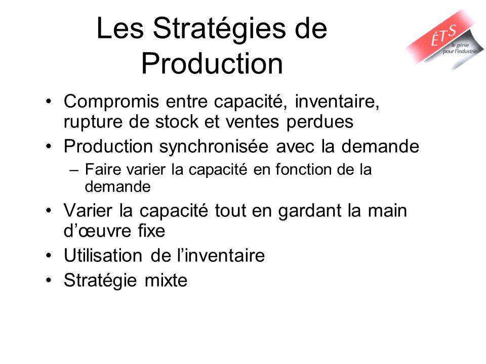 Les Stratégies de Production Compromis entre capacité, inventaire, rupture de stock et ventes perdues Production synchronisée avec la demande –Faire v