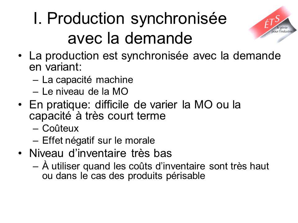 I. Production synchronisée avec la demande La production est synchronisée avec la demande en variant: –La capacité machine –Le niveau de la MO En prat