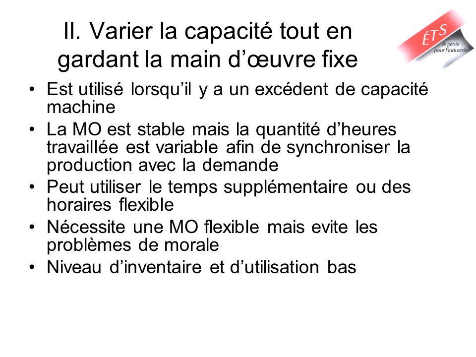 II. Varier la capacité tout en gardant la main d'œuvre fixe Est utilisé lorsqu'il y a un excédent de capacité machine La MO est stable mais la quantit