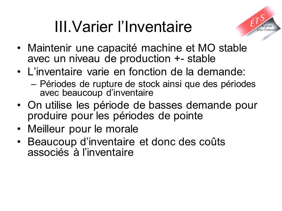 III.Varier l'Inventaire Maintenir une capacité machine et MO stable avec un niveau de production +- stable L'inventaire varie en fonction de la demand