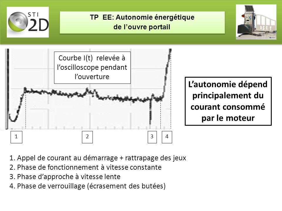 TP EE: Autonomie énergétique de l'ouvre portail TP EE: Autonomie énergétique de l'ouvre portail Courbe I(t) relevée à l'oscilloscope pendant l'ouvertu