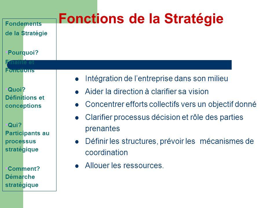 Intégration de l'entreprise dans son milieu Aider la direction à clarifier sa vision Concentrer efforts collectifs vers un objectif donné Clarifier pr