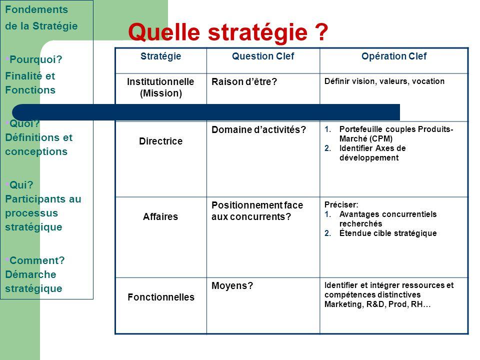 Quelle stratégie ? StratégieQuestion ClefOpération Clef Institutionnelle (Mission) Raison d'être? Définir vision, valeurs, vocation Directrice Domaine