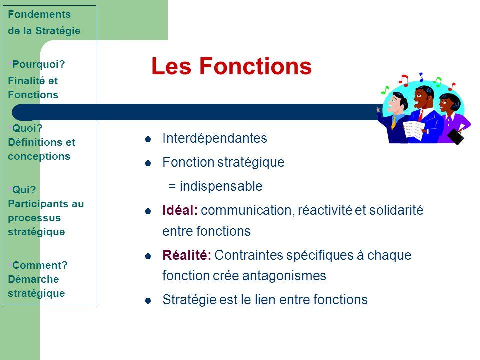 Les Fonctions Interdépendantes Fonction stratégique = indispensable Idéal: communication, réactivité et solidarité entre fonctions Réalité: Contrainte