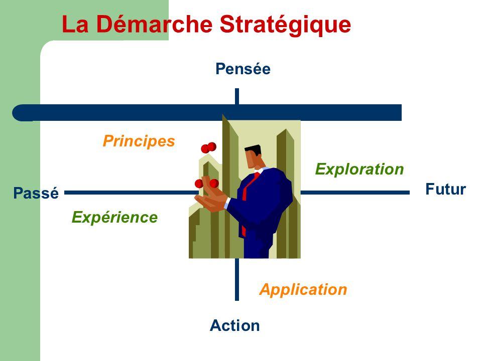 La Démarche Stratégique Pensée Passé Action Futur Expérience Exploration Principes Application