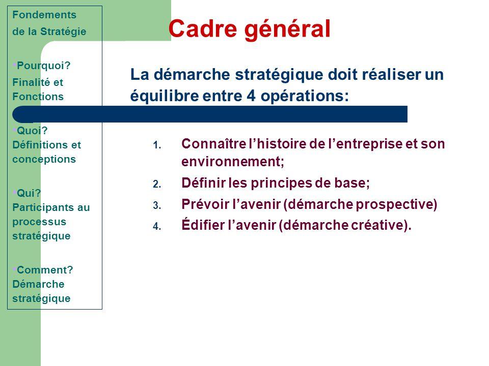La démarche stratégique doit réaliser un équilibre entre 4 opérations: 1. Connaître l'histoire de l'entreprise et son environnement; 2. Définir les pr