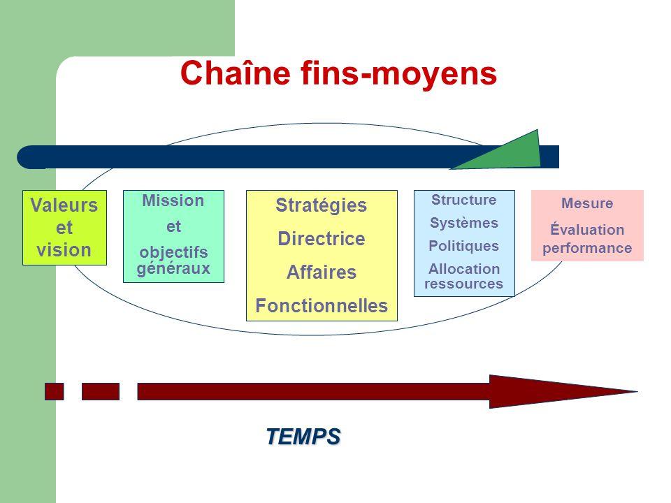Chaîne fins-moyens Valeurs et vision Mission et objectifs généraux Stratégies Directrice Affaires Fonctionnelles Structure Systèmes Politiques Allocat