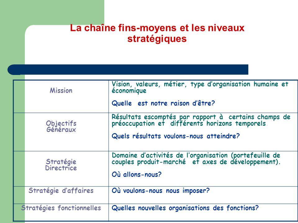 La chaîne fins-moyens et les niveaux stratégiques Mission Vision, valeurs, métier, type d'organisation humaine et économique Quelle est notre raison d