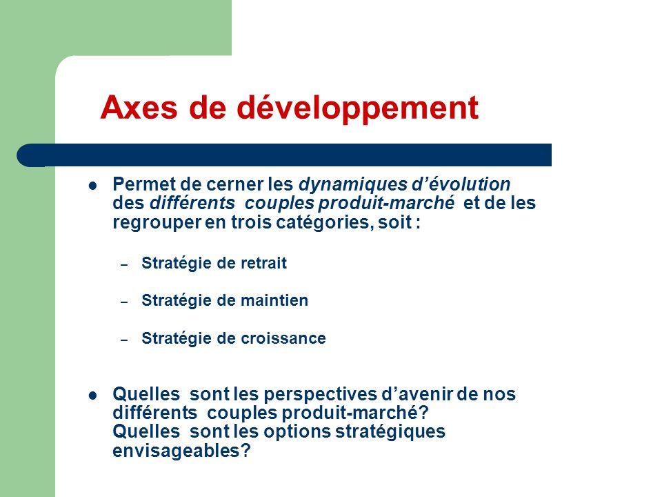 Axes de développement Permet de cerner les dynamiques d'évolution des différents couples produit-marché et de les regrouper en trois catégories, soit