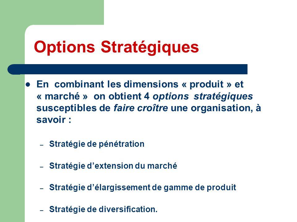 Options Stratégiques En combinant les dimensions « produit » et « marché » on obtient 4 options stratégiques susceptibles de faire croître une organis