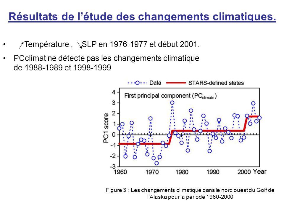 Résultats de l'étude des changements climatiques. Température, SLP en 1976-1977 et début 2001. PCclimat ne détecte pas les changements climatique de 1