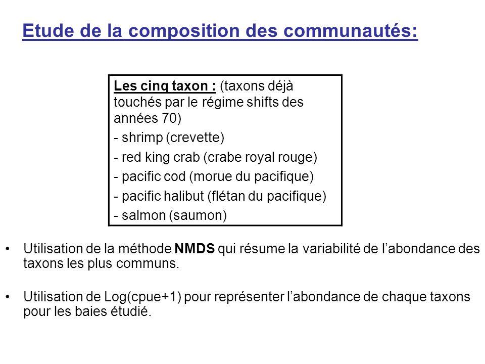 Utilisation de la méthode NMDS qui résume la variabilité de l'abondance des taxons les plus communs. Utilisation de Log(cpue+1) pour représenter l'abo