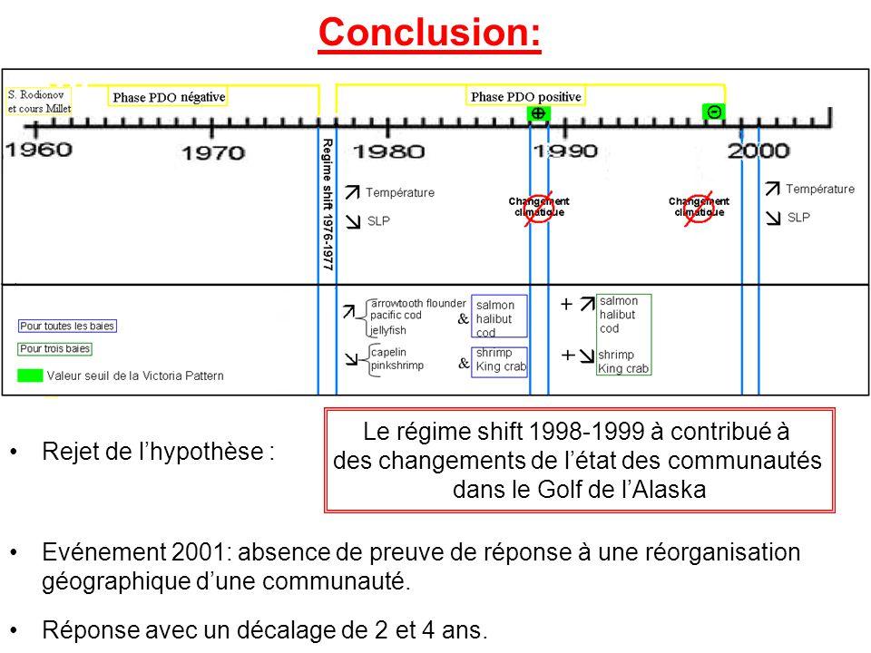 Conclusion: Rejet de l'hypothèse : Le régime shift 1998-1999 à contribué à des changements de l'état des communautés dans le Golf de l'Alaska Evénemen