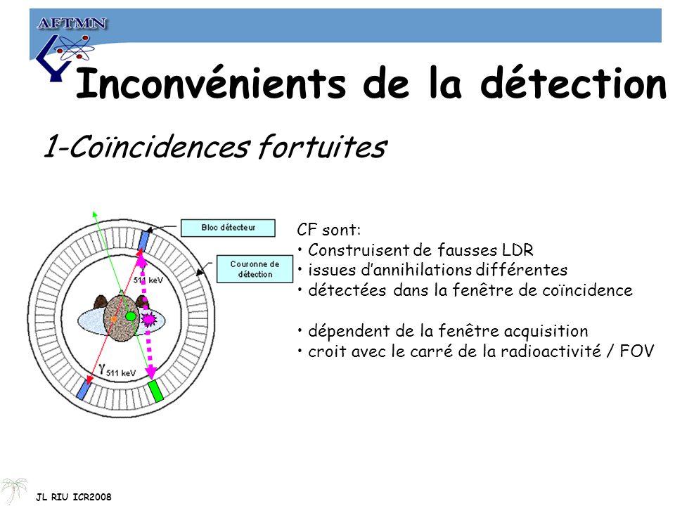 Inconvénients de la détection 1-Coïncidences fortuites CF sont: Construisent de fausses LDR issues d'annihilations différentes détectées dans la fenêtre de coïncidence dépendent de la fenêtre acquisition croit avec le carré de la radioactivité / FOV JL RIU ICR2008
