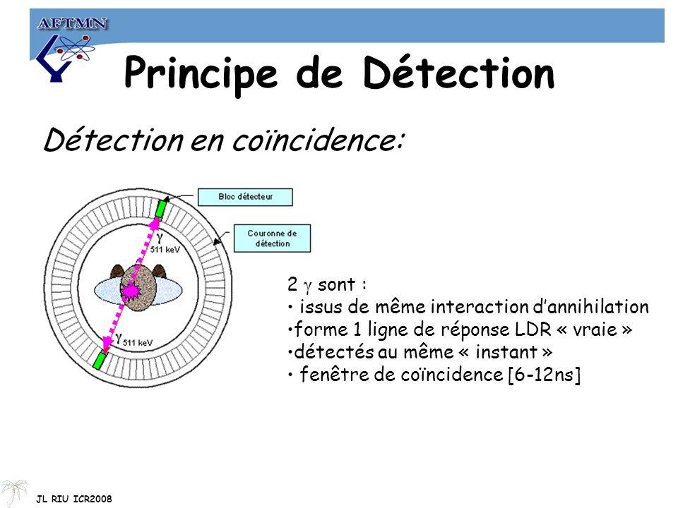 Principe de Détection Détection en coïncidence: 2 γ sont : issus de même interaction d'annihilation forme 1 ligne de réponse LDR « vraie » détectés au même « instant » fenêtre de coïncidence [6-12ns] JL RIU ICR2008