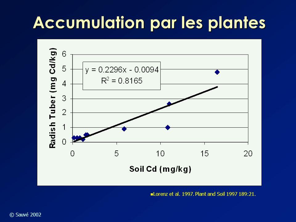 © Sauvé 2002 Accumulation par les plantes Lorenz et al. 1997. Plant and Soil 1997 189:21.