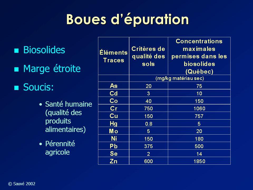 © Sauvé 2002 Boues d'épuration Biosolides Marge étroite Soucis: Santé humaine (qualité des produits alimentaires) Pérennité agricole