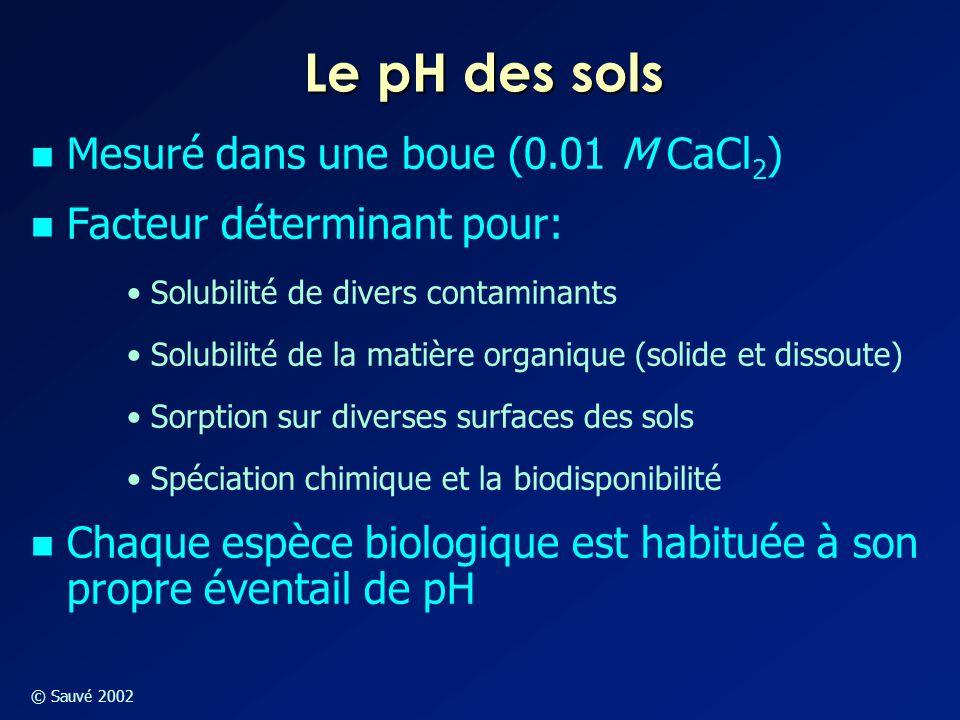 © Sauvé 2002 Le pH des sols Mesuré dans une boue (0.01 M CaCl 2 ) Facteur déterminant pour: Solubilité de divers contaminants Solubilité de la matière
