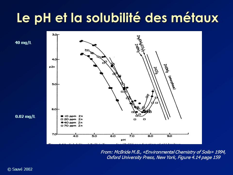 © Sauvé 2002 Le pH et la solubilité des métaux From: McBride M.B., «Environmental Chemistry of Soils» 1994, Oxford University Press, New York, Figure