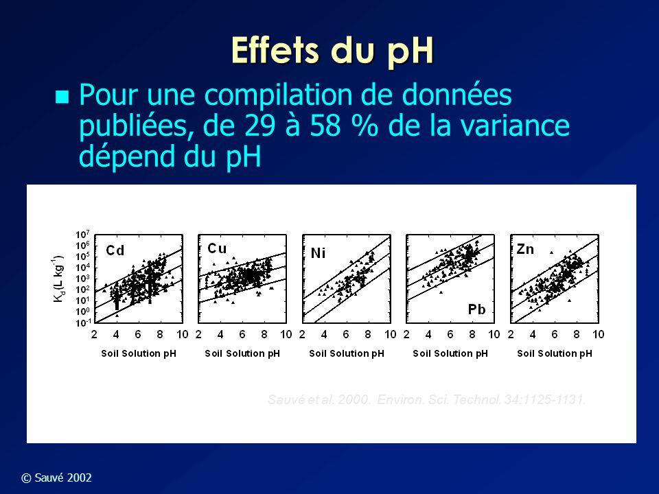 © Sauvé 2002 Effets du pH Pour une compilation de données publiées, de 29 à 58 % de la variance dépend du pH Sauvé et al. 2000. Environ. Sci. Technol.