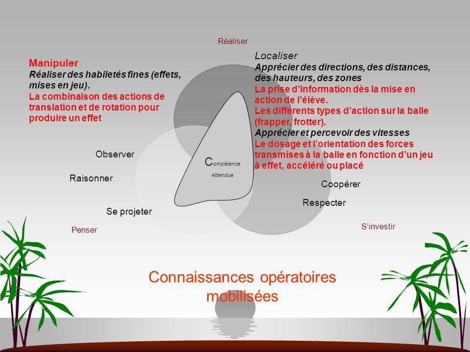 C ompétence Attendue Manipuler Réaliser des habiletés fines (effets, mises en jeu). La combinaison des actions de translation et de rotation pour prod