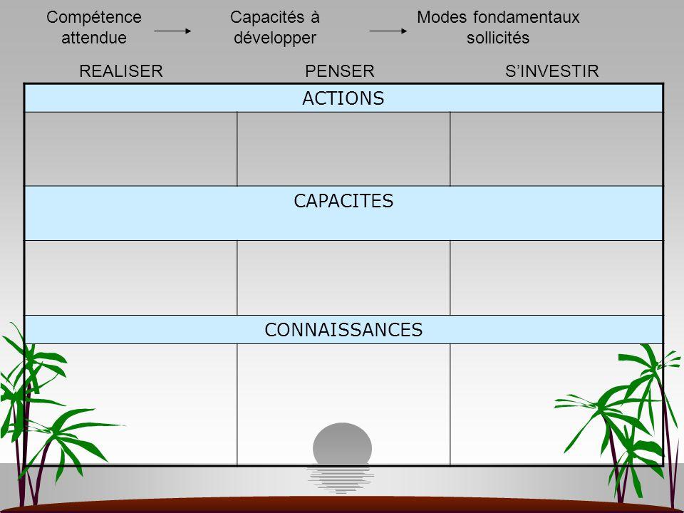 ACTIONS CAPACITES CONNAISSANCES REALISERPENSERS'INVESTIR Compétence attendue Capacités à développer Modes fondamentaux sollicités