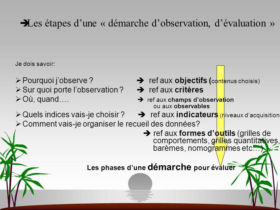  Les étapes d'une « démarche d'observation, d'évaluation » Je dois savoir:  Pourquoi j'observe ?  ref aux objectifs ( contenus choisis)  Sur quoi