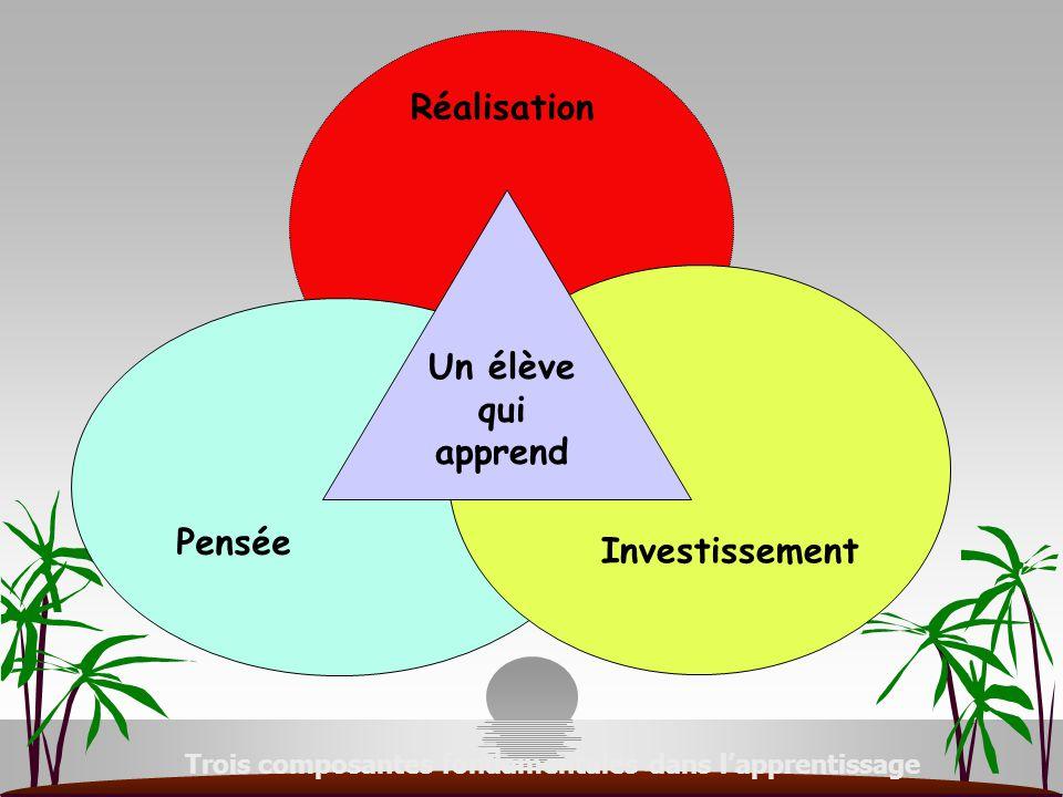 MODES DE REALISATION Composante de la réalisation MODES D'INVESTISSEMENT Composante de l'investissement Composante de la pensée MODES DE PENSEE COMMUNIQUER S'EQUILIBRER SE DEPLACER EXPRIMER LOCALISER MANIPULER S'OUVRIR COOPERER SE CONTROLER RESPECTER S'IMPLIQUER INVENTER SE PROJETER RAISONNER SE REPRESENTER REPRODUIRE /REINVESTIR S'EVALUER /OBSERVER