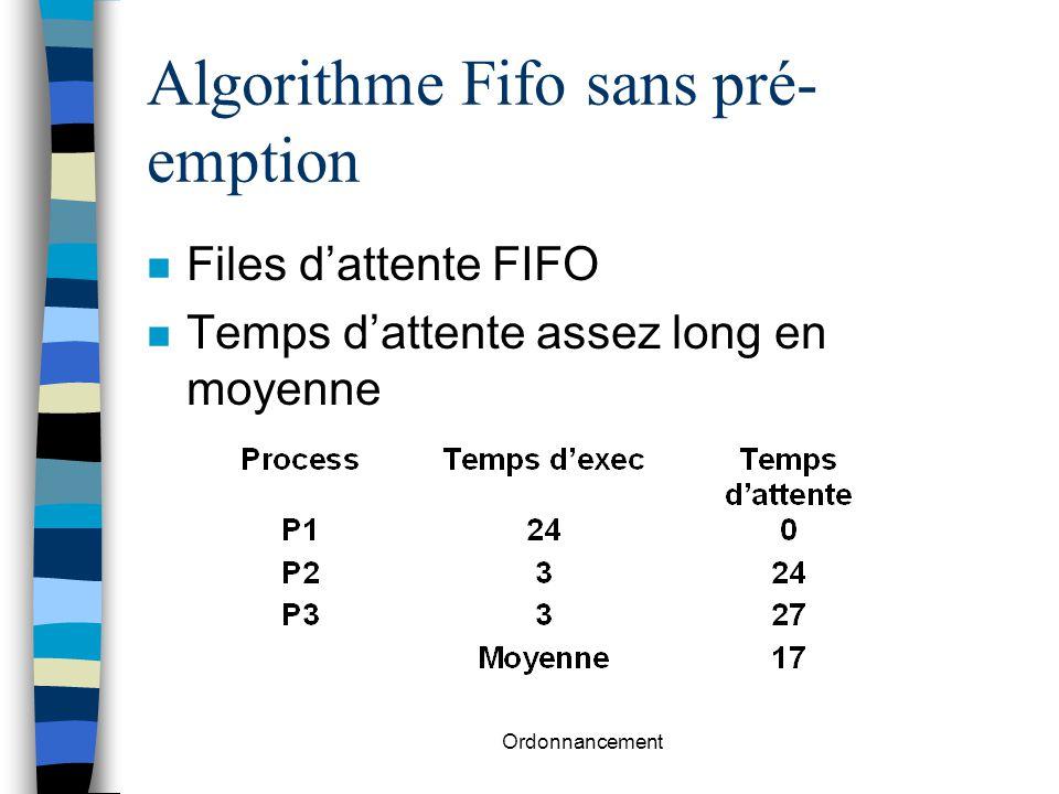 Ordonnancement Algorithme Fifo sans pré- emption n Files d'attente FIFO n Temps d'attente assez long en moyenne