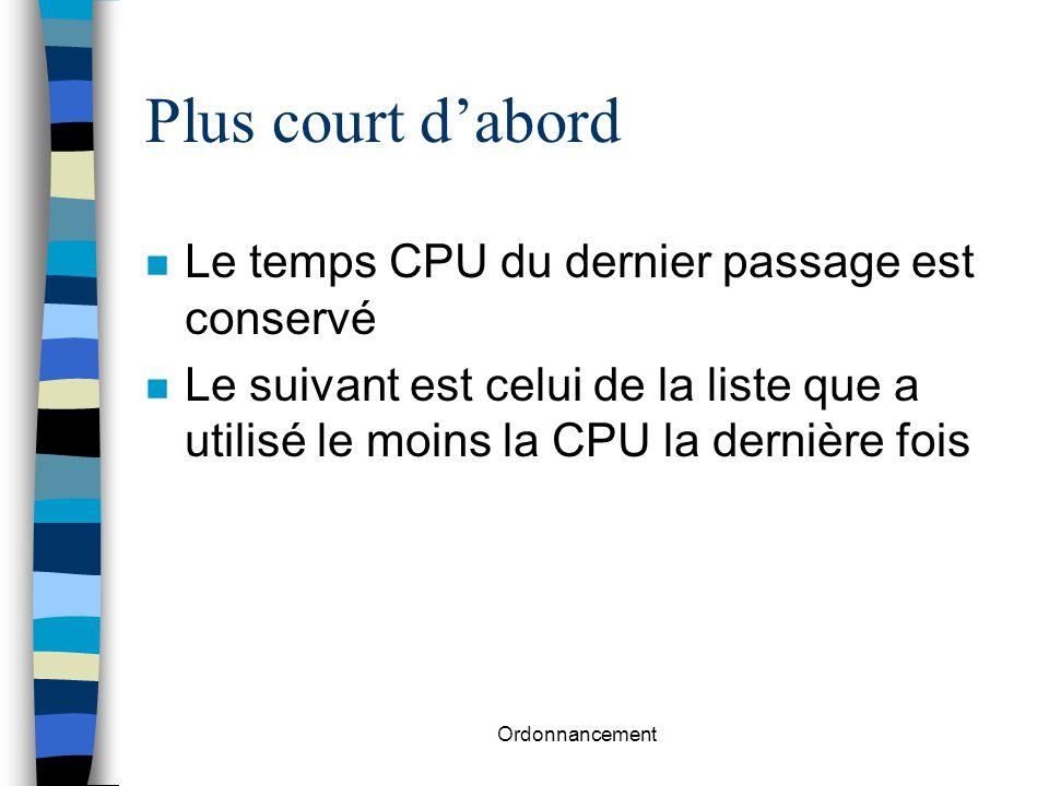 Ordonnancement Plus court d'abord n Le temps CPU du dernier passage est conservé n Le suivant est celui de la liste que a utilisé le moins la CPU la d