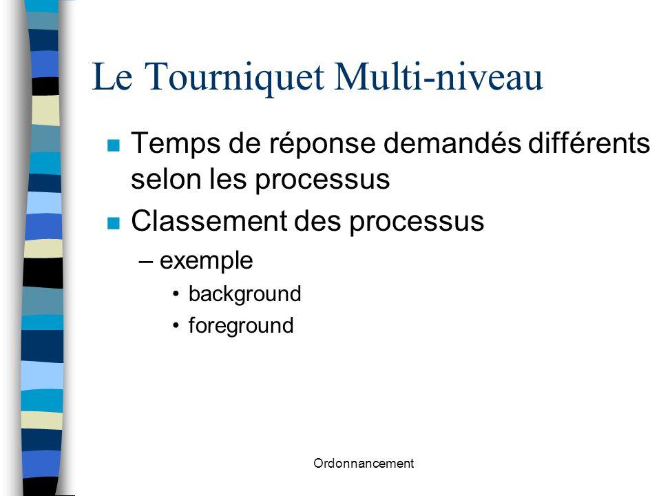 Ordonnancement Le Tourniquet Multi-niveau n Temps de réponse demandés différents selon les processus n Classement des processus –exemple background fo