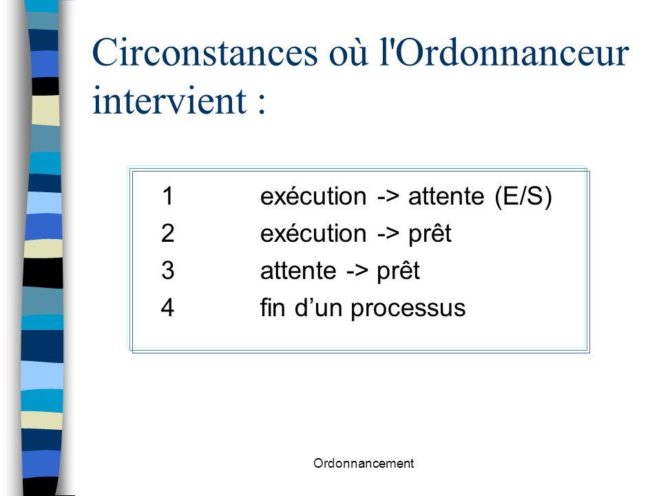 Ordonnancement Circonstances où l'Ordonnanceur intervient : 1exécution -> attente (E/S) 2exécution -> prêt 3attente -> prêt 4fin d'un processus