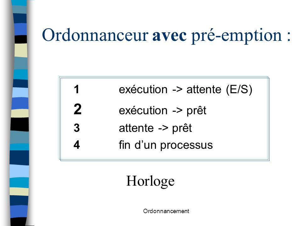 Ordonnancement Ordonnanceur avec pré-emption : 1exécution -> attente (E/S) 2 exécution -> prêt 3attente -> prêt 4fin d'un processus Horloge